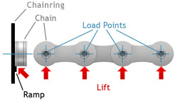 Bicycle Chain Load Points