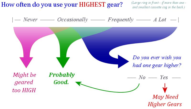 Choosing High Gears