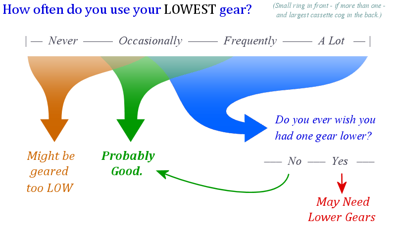 Choosing Low Gears