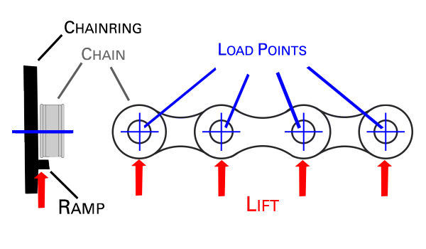 Chain Loading on Bridge