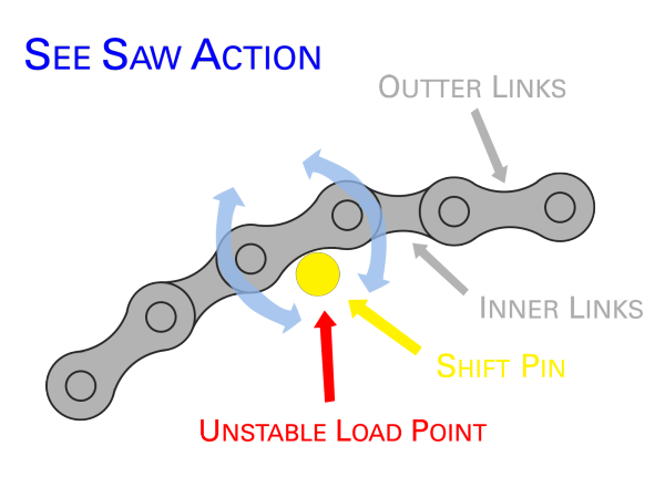 Chain Loading on Pins